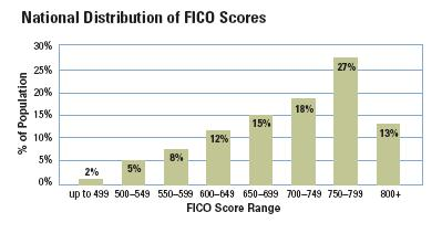 Average Fico scores in the United States