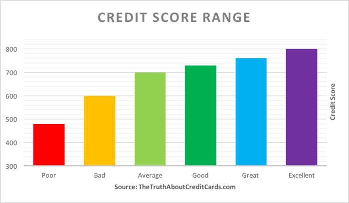 730 Credit Score >> Credit Score Range Where Do You Fit In The Truth About
