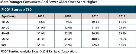 excellent credit scores