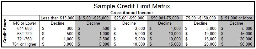 credit limit matrix