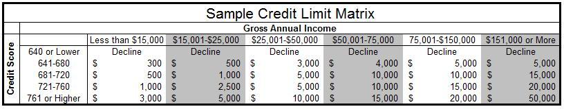 credit limit matrix