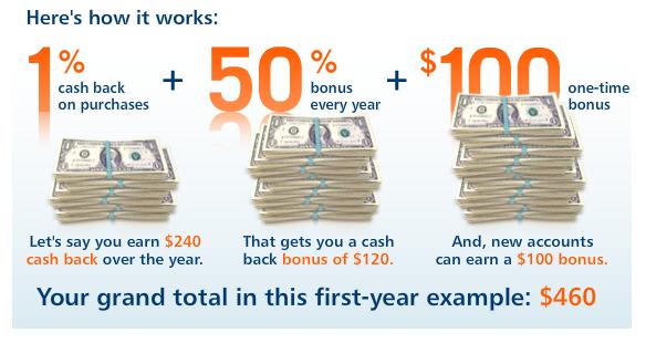 50% more cash back