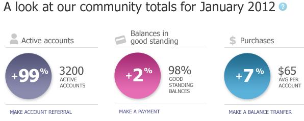 community totals