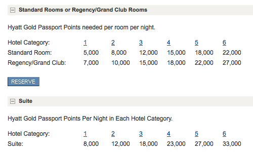 hyatt points