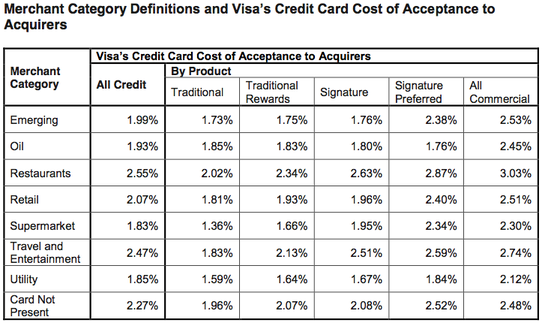 cost of acceptance