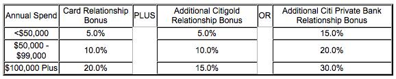 relationship bonus
