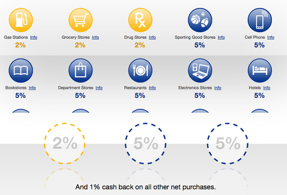 cash plus categories