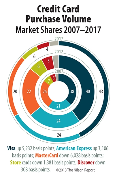 chart of credit card market share