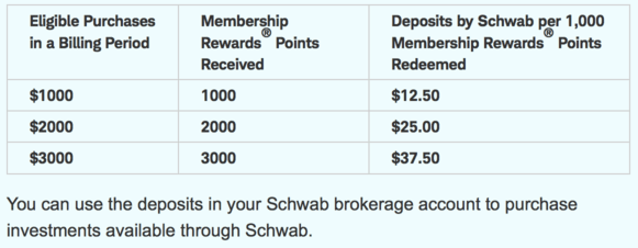 Schwab bonus